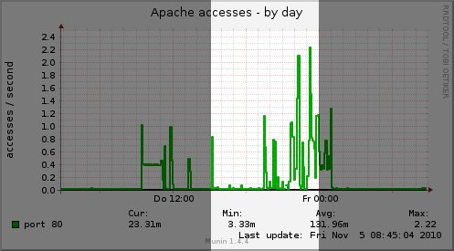 apache_accesses-day.jpg