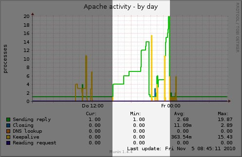 apache_activity-day.jpg